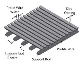Profile of welded wedge wire screen flat panels